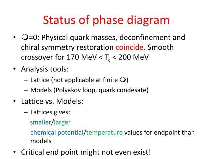 Status of phase diagram