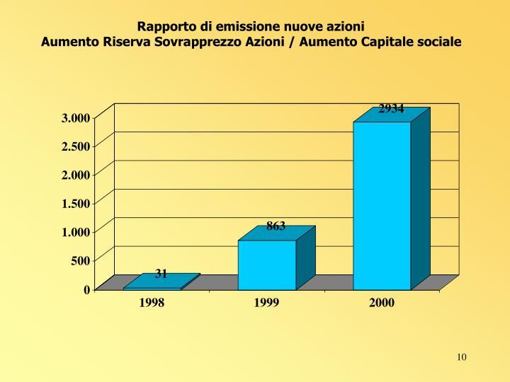 Rapporto di emissione nuove azioni