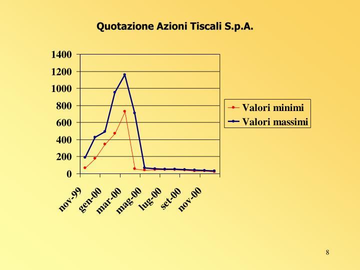 Quotazione Azioni Tiscali S.p.A.