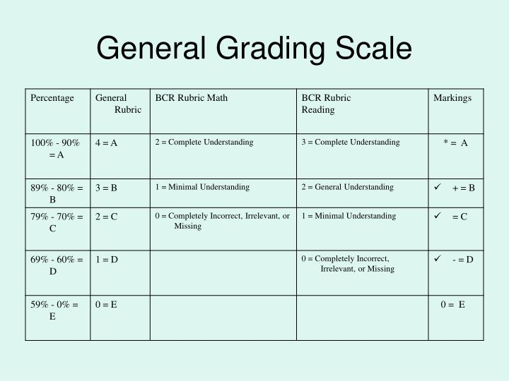 General Grading Scale