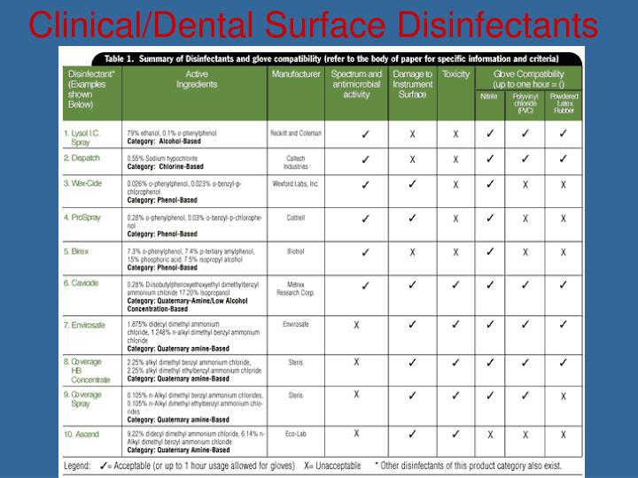 Clinical/Dental Surface Disinfectants