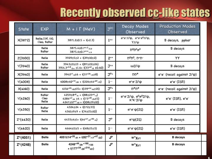 Recently observed c