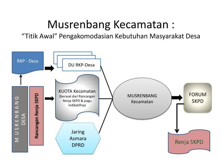 Musrenbang Kecamatan :