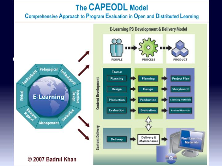 Technical and Instructional Effectiveness of Emerging Technologies in Learning