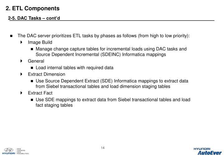 2. ETL Components