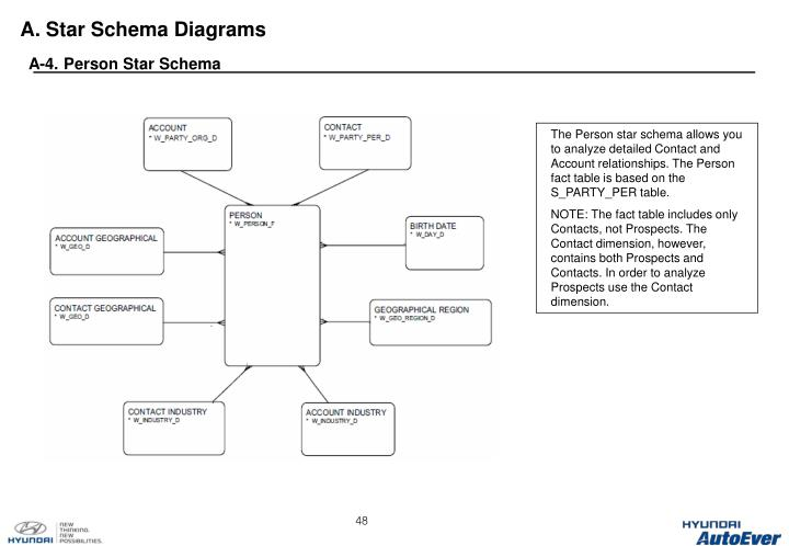 A. Star Schema Diagrams