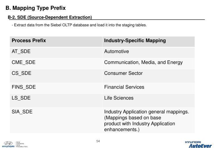 B. Mapping Type Prefix