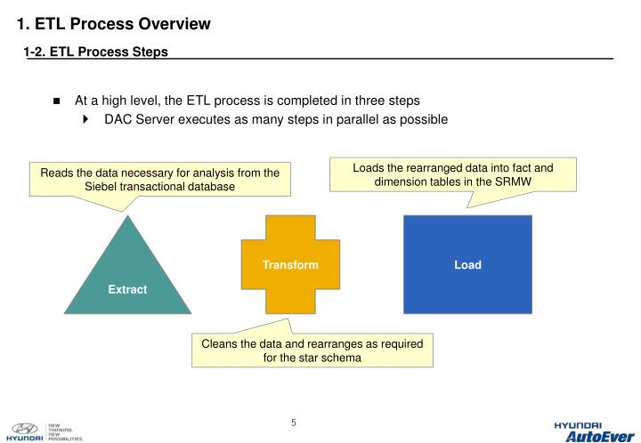1. ETL Process Overview