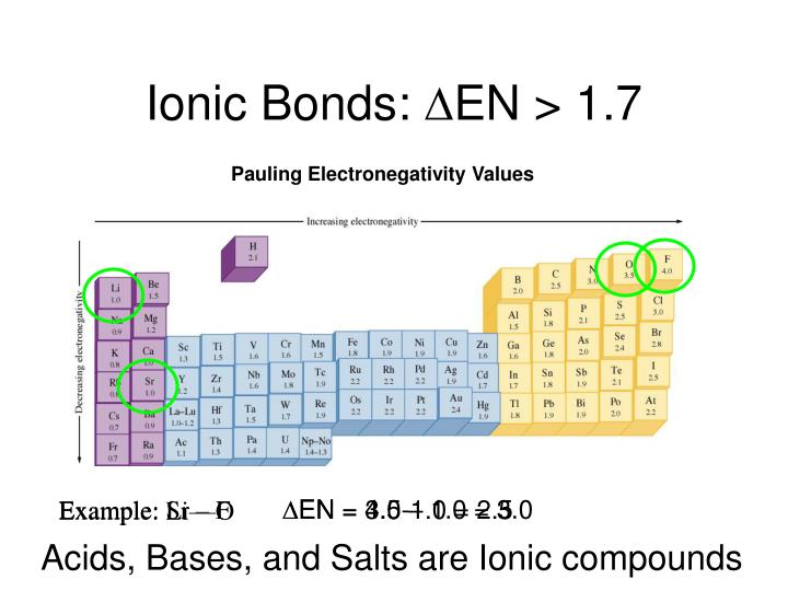 Pauling Electronegativity Values