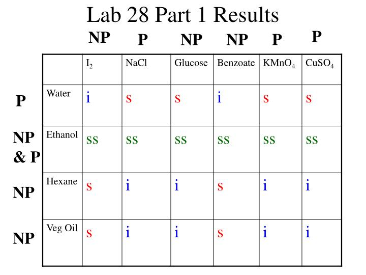 Lab 28 Part 1 Results