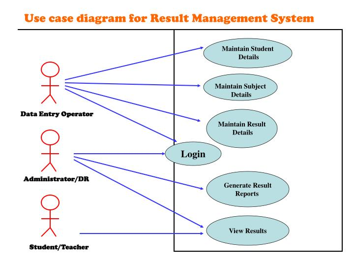 Use case diagram for Result Management System