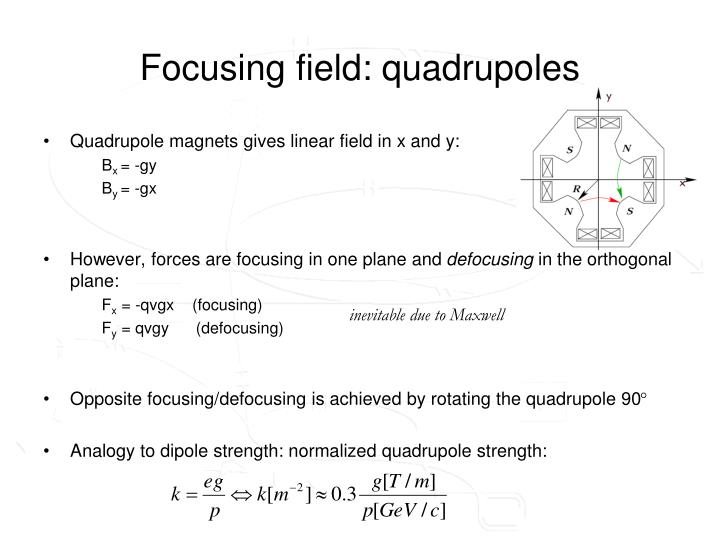 Focusing field: quadrupoles
