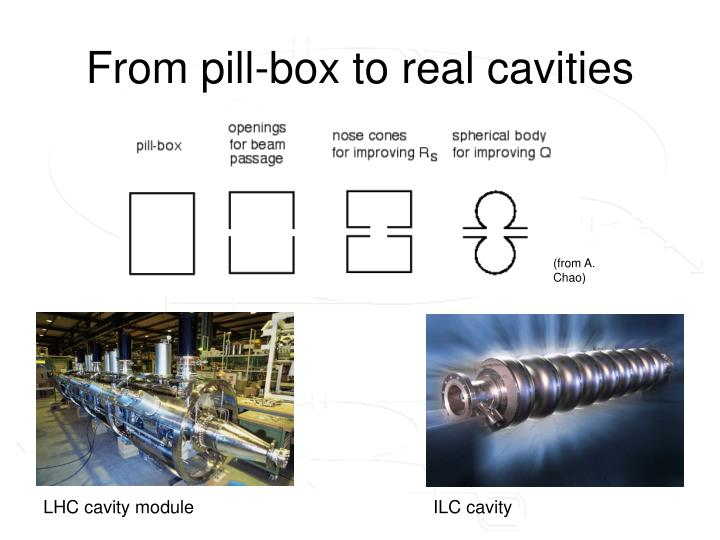 From pill-box to real cavities