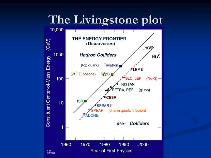 The Livingstone plot