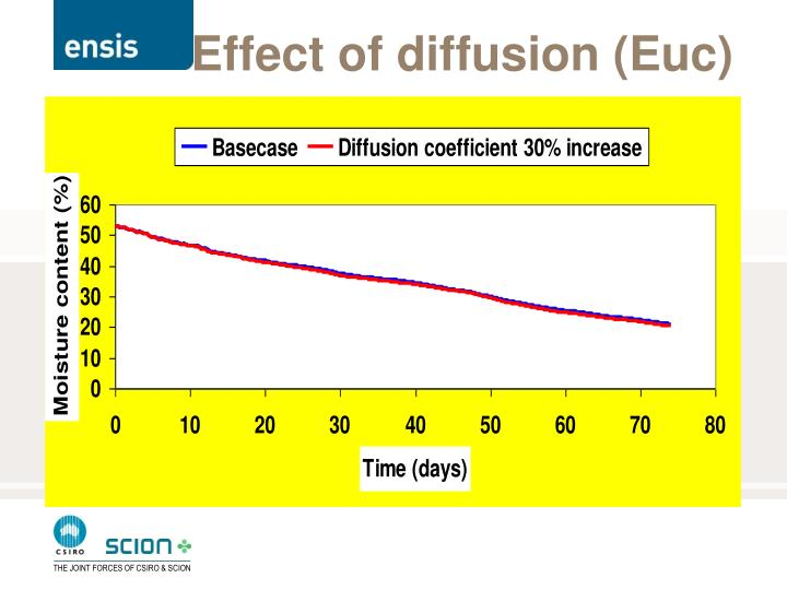 Effect of diffusion (Euc)