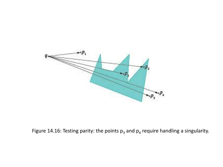 Figure 14.16: Testing parity: the points p