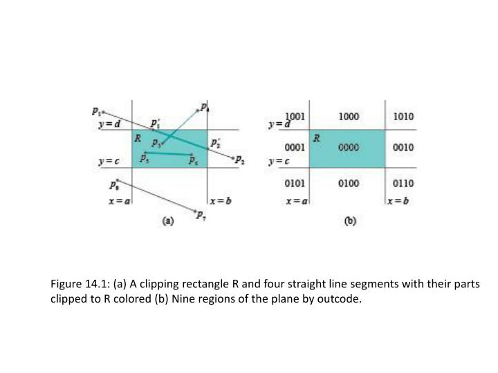 Figure 14.1: (a) A clipping rectangle R and four straight line segments with their parts