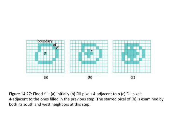 Figure 14.27: Flood-fill: (a) Initially (b) Fill pixels 4-adjacent to p (c) Fill pixels