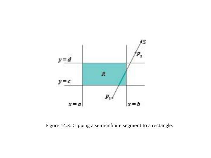 Figure 14.3: Clipping a semi-infinite segment to a rectangle.
