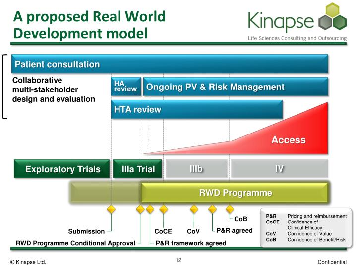 A proposed Real World Development model
