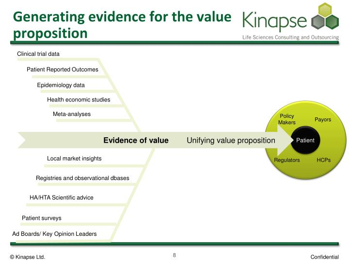 Generating evidence for the value proposition