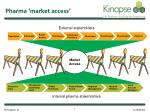 pharma market access