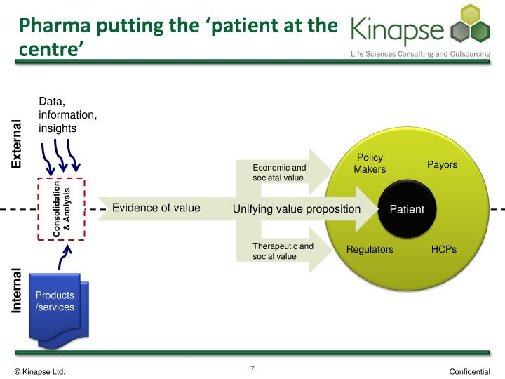 Pharma putting the 'patient at the centre'