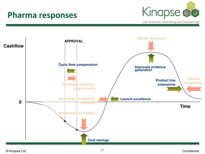 Pharma responses