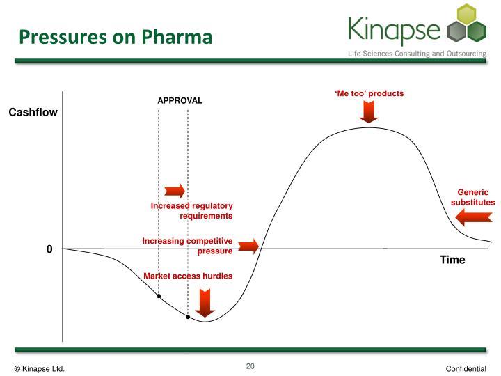 Pressures on Pharma