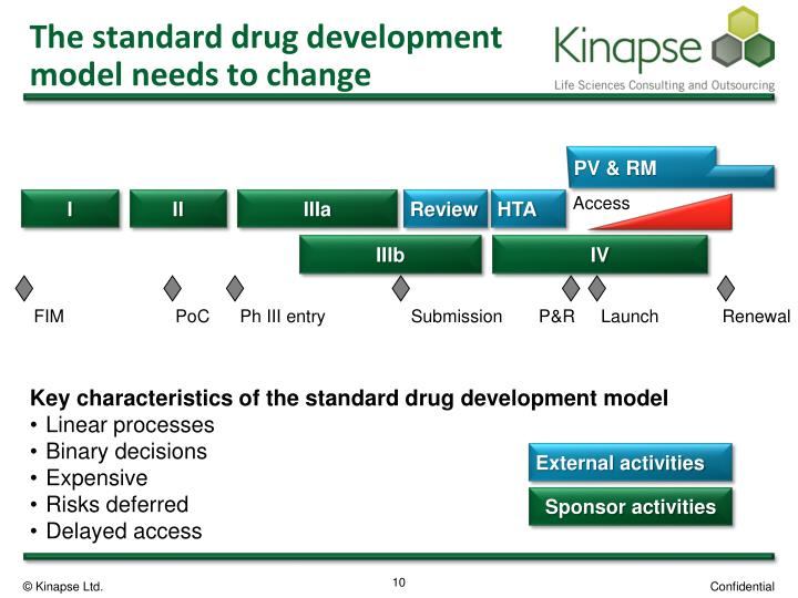 The standard drug development model needs to change