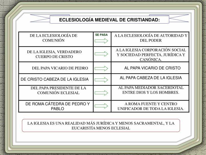 ECLESIOLOGÍA MEDIEVAL DE CRISTIANDAD: