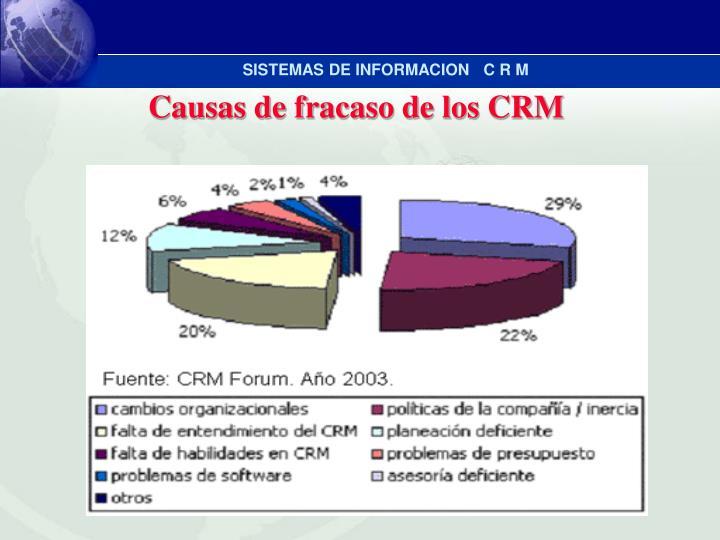 Causas de fracaso de los CRM