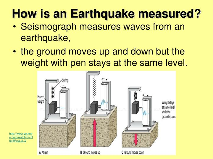 Ppt Where Do Earthquakes And Volcanoes Commonly Occur
