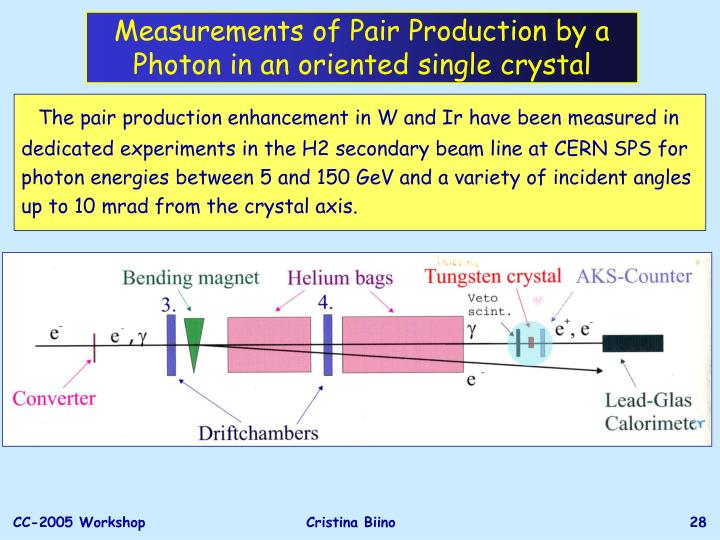 Measurements of Pair Production by a