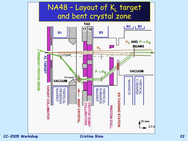NA48 – Layout of K