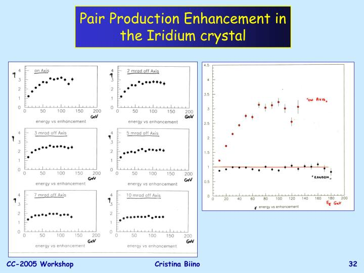 Pair Production Enhancement in the Iridium crystal