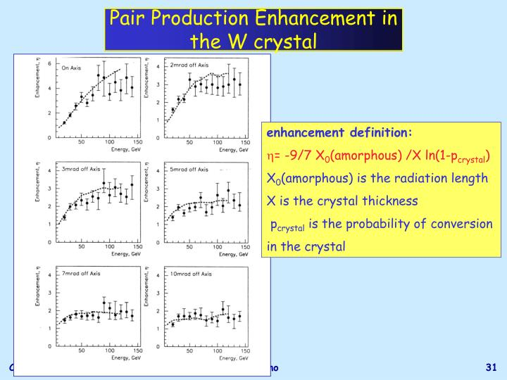 Pair Production Enhancement in the W crystal