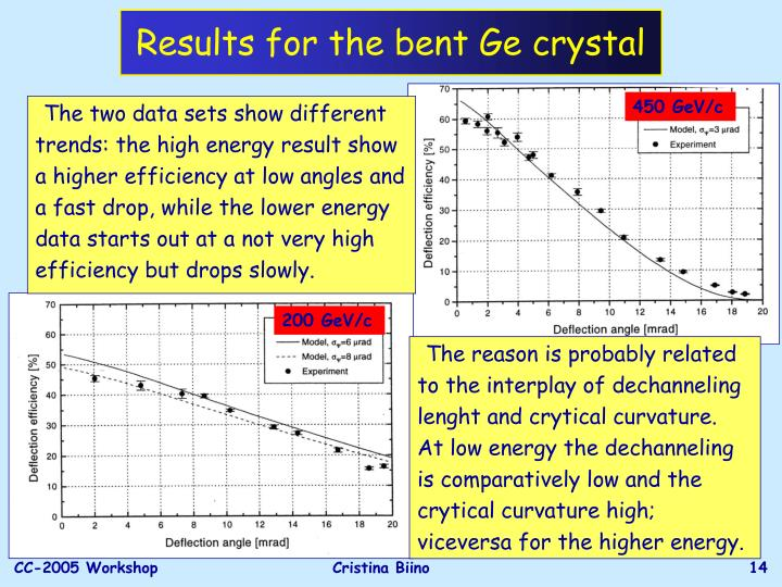 Results for the bent Ge crystal
