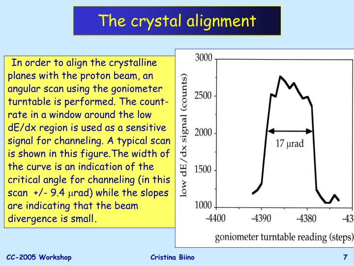 The crystal alignment
