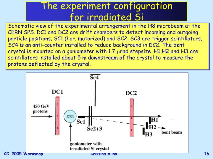 The experiment configuration