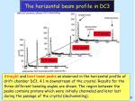 the horizontal beam profile in dc3