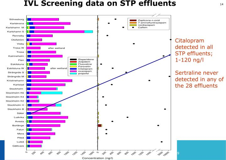 IVL Screening data on STP effluents