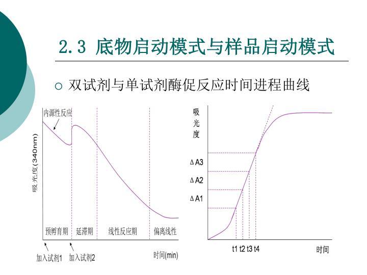 双试剂与单试剂酶促反应时间进程曲线
