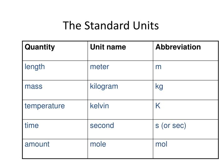 The Standard Units