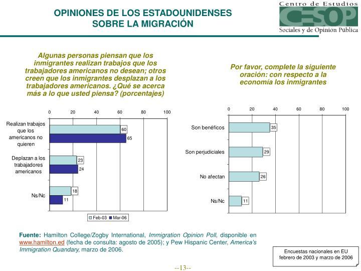 Encuestas nacionales en EU