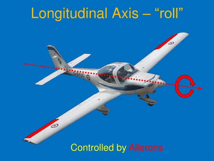 "Longitudinal Axis – ""roll"""