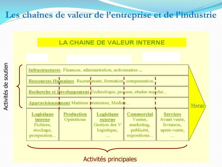 Les chaînes de valeur de l'entreprise et de l'industrie