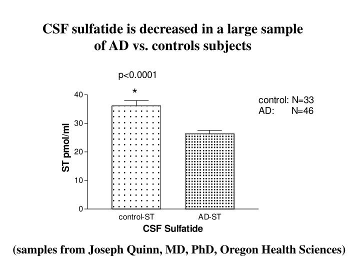 CSF sulfatide is decreased in a large sample
