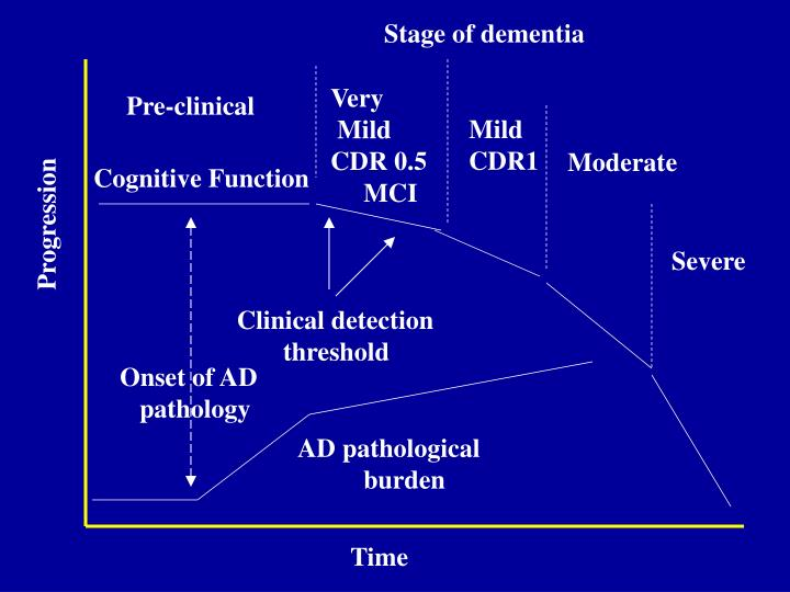 Stage of dementia