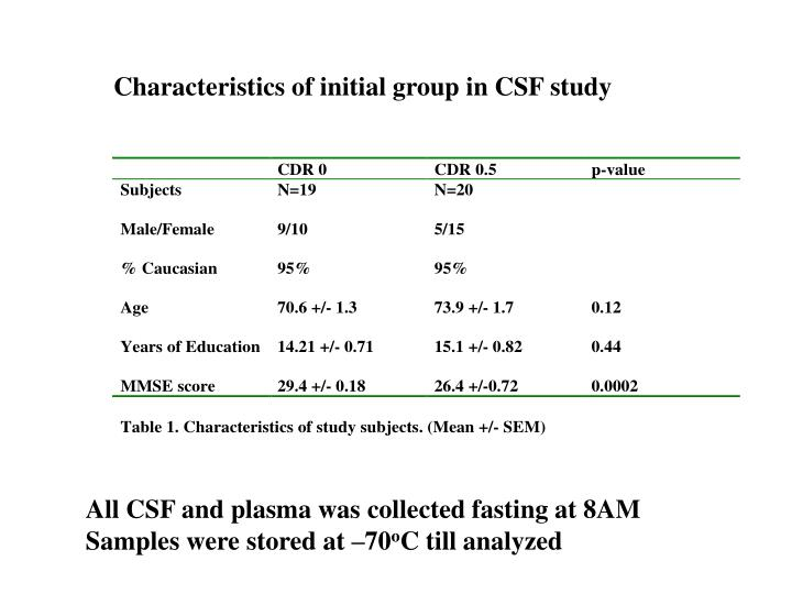 Characteristics of initial group in CSF study